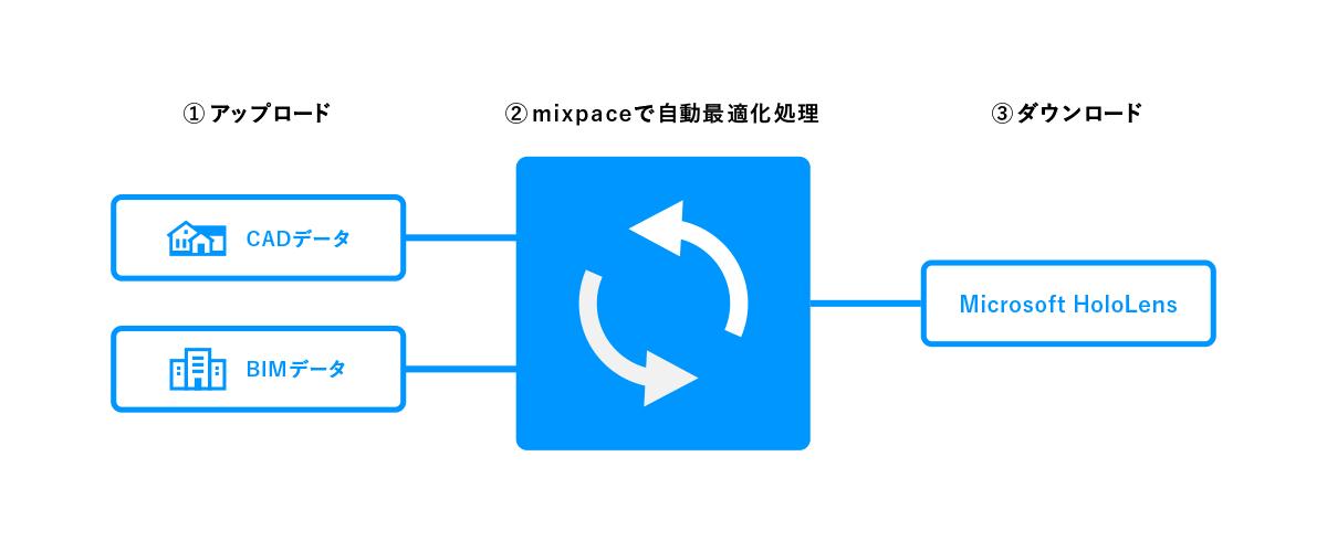 クラウド上でスピーディーにデータ変換 mixpaceの仕組み